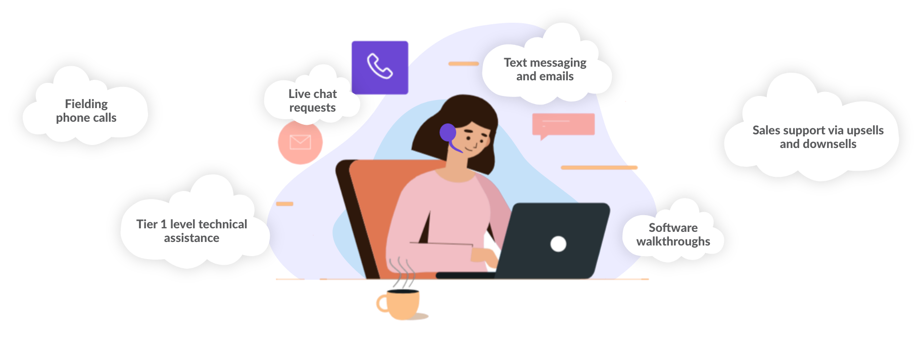 Girl at laptop working with fielding phone calls, tier 1 level techincal assistance, live chat requests, text messaging and emails, software walkthroughs and sales support.